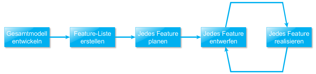WSDM: Feature Driven Development